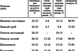 Показатели оптимальной температуры и влажности для роста грибов